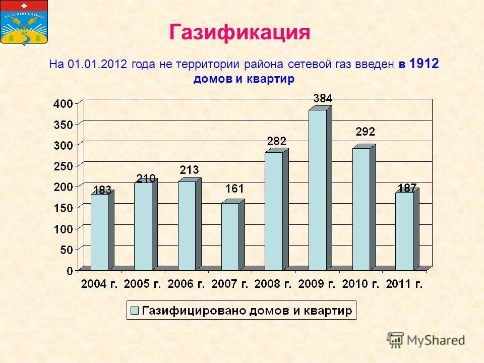 Газификация На 01.01.2012 года не территории района сетевой газ введен в 1912 домов и квартир