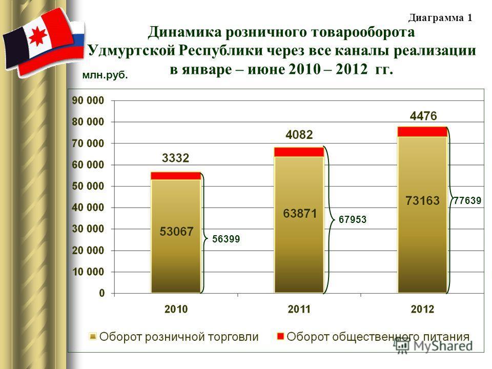 Динамика розничного товарооборота Удмуртской Республики через все каналы реализации в январе – июне 2010 – 2012 гг. 56399 67953 77639 млн.руб. Диаграмма 1