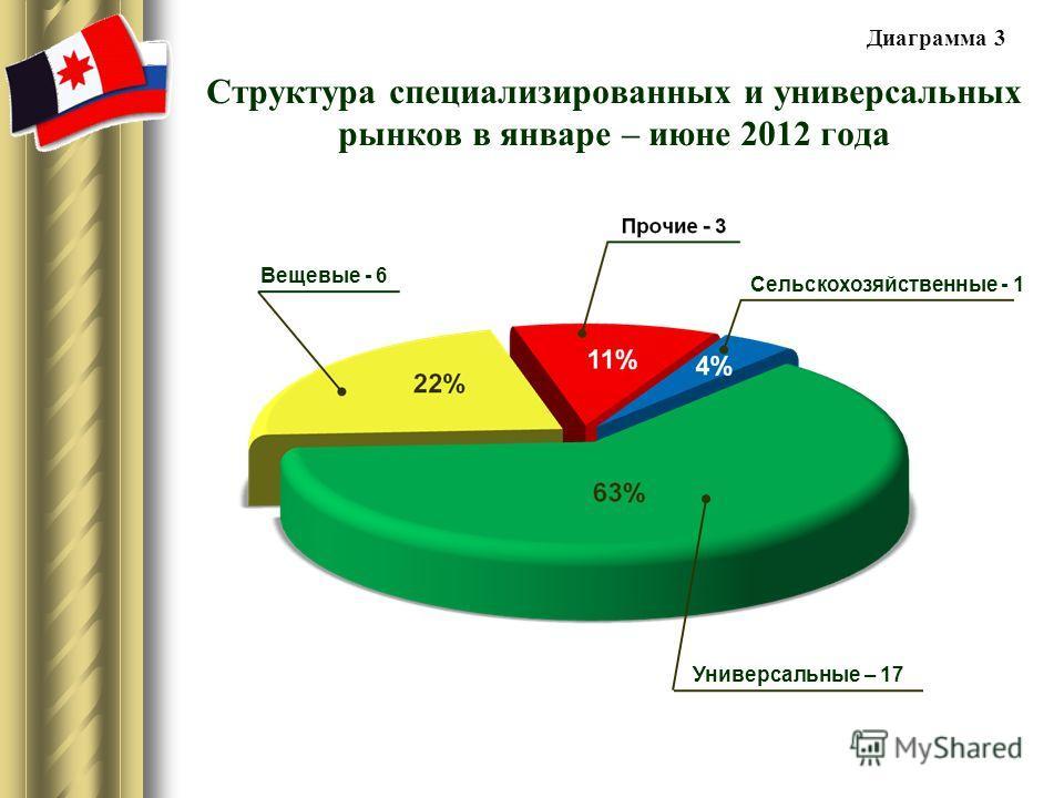 Структура специализированных и универсальных рынков в январе – июне 2012 года Универсальные – 17 Вещевые - 6 Сельскохозяйственные - 1 Диаграмма 3