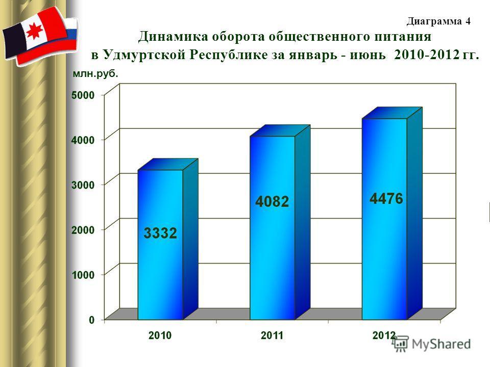Динамика оборота общественного питания в Удмуртской Республике за январь - июнь 2010-2012 гг. млн.руб. Диаграмма 4