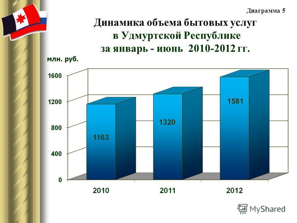 Динамика объема бытовых услуг в Удмуртской Республике за январь - июнь 2010-2012 гг. млн. руб. Диаграмма 5