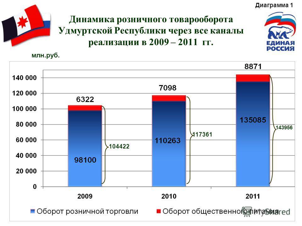 Динамика розничного товарооборота Удмуртской Республики через все каналы реализации в 2009 – 2011 гг. 104422 117361 143956 млн.руб. Диаграмма 1