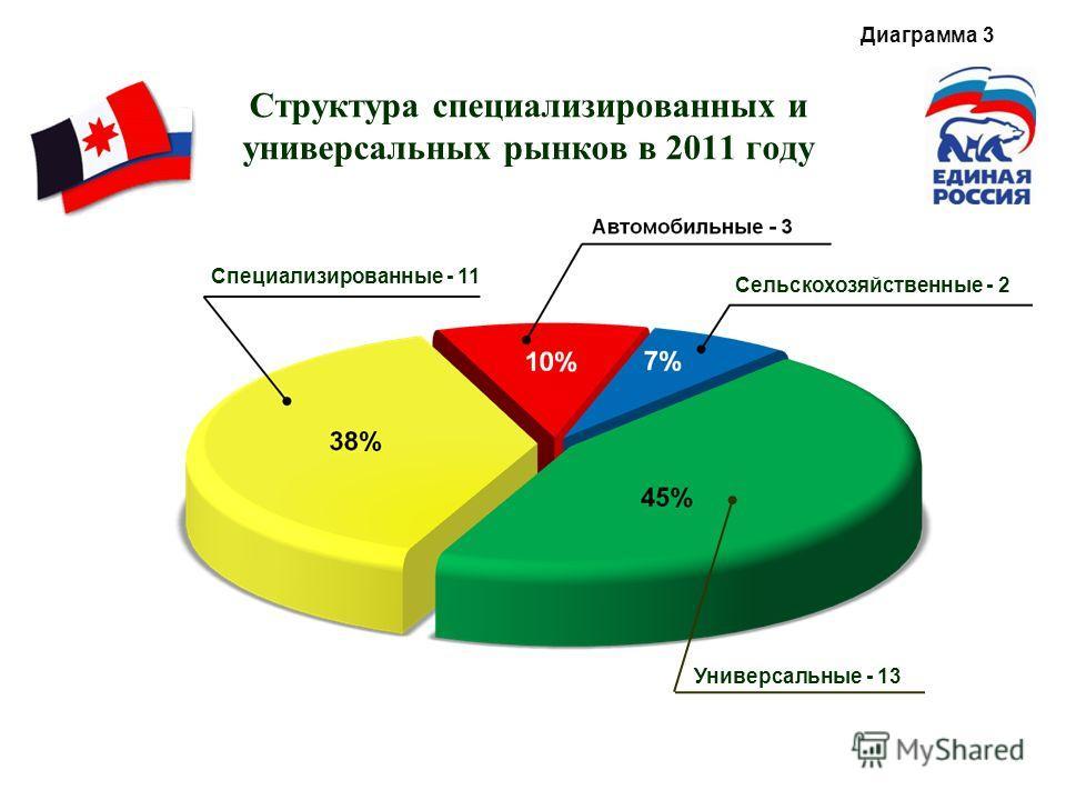 Структура специализированных и универсальных рынков в 2011 году Универсальные - 13 Специализированные - 11 Сельскохозяйственные - 2 Диаграмма 3