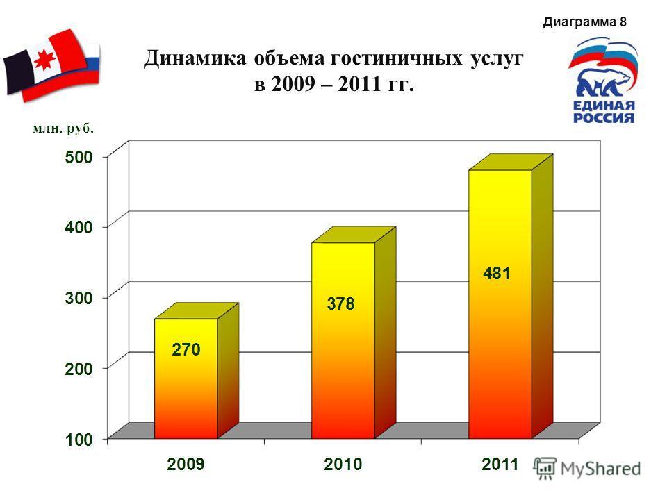 Динамика объема гостиничных услуг в 2009 – 2011 гг. млн. руб. Диаграмма 8