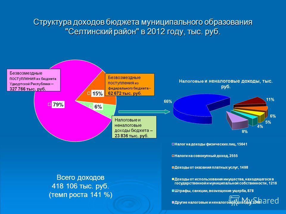 Структура доходов бюджета муниципального образования Селтинский район в 2012 году, тыс. руб. Всего доходов 418 106 тыс. руб. (темп роста 141 %)
