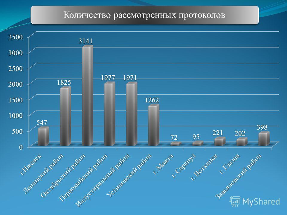 Количество рассмотренных протоколов