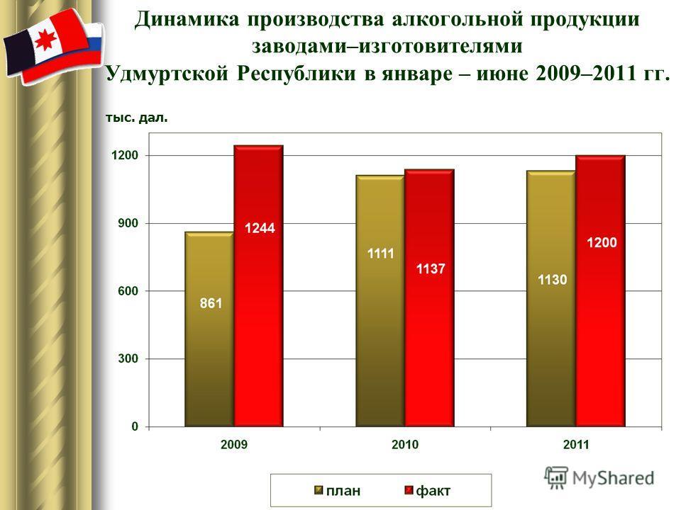 Динамика производства алкогольной продукции заводами–изготовителями Удмуртской Республики в январе – июне 2009–2011 гг. тыс. дал.