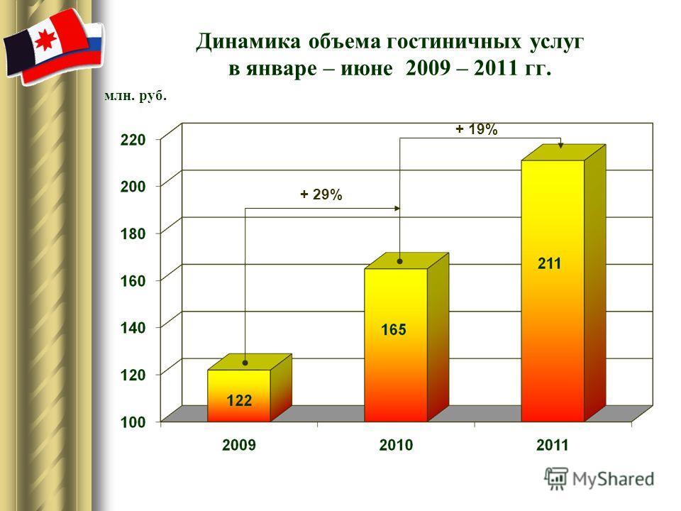 Динамика объема гостиничных услуг в январе – июне 2009 – 2011 гг. млн. руб. + 19% + 29%