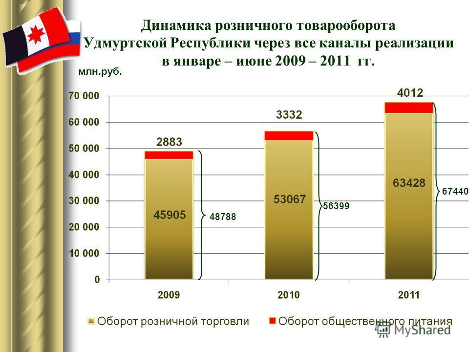 Динамика розничного товарооборота Удмуртской Республики через все каналы реализации в январе – июне 2009 – 2011 гг. 48788 56399 67440 млн.руб.