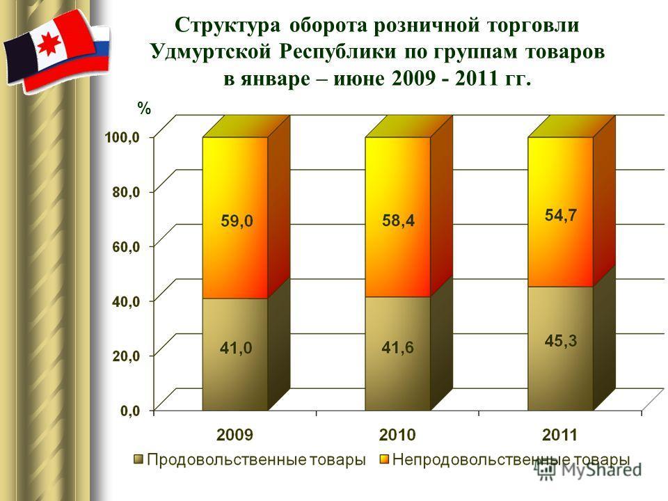 Структура оборота розничной торговли Удмуртской Республики по группам товаров в январе – июне 2009 - 2011 гг. %