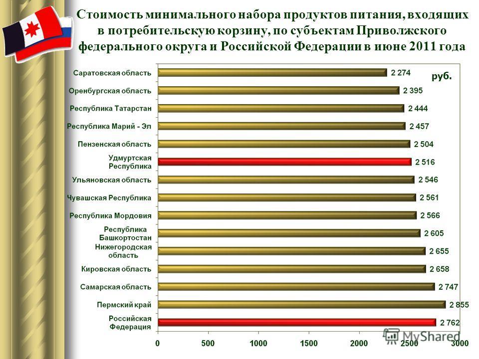 Стоимость минимального набора продуктов питания, входящих в потребительскую корзину, по субъектам Приволжского федерального округа и Российской Федерации в июне 2011 года руб.