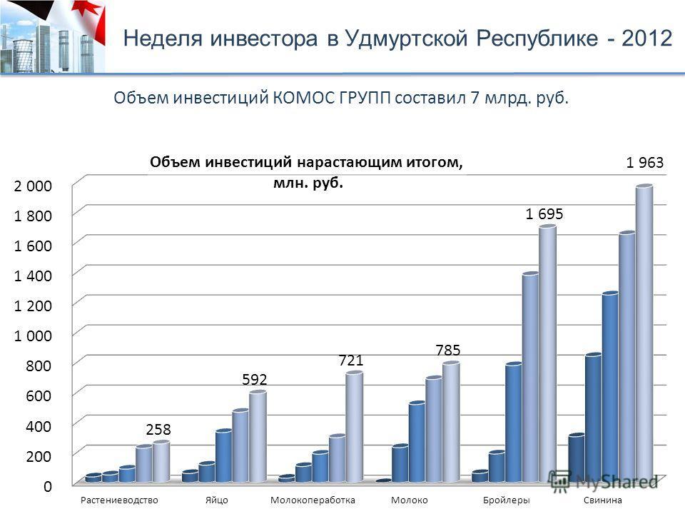 Объем инвестиций КОМОС ГРУПП составил 7 млрд. руб. Неделя инвестора в Удмуртской Республике - 2012