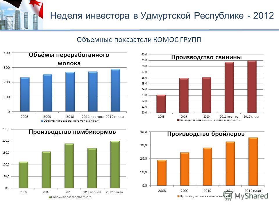 Объемные показатели КОМОС ГРУПП Неделя инвестора в Удмуртской Республике - 2012