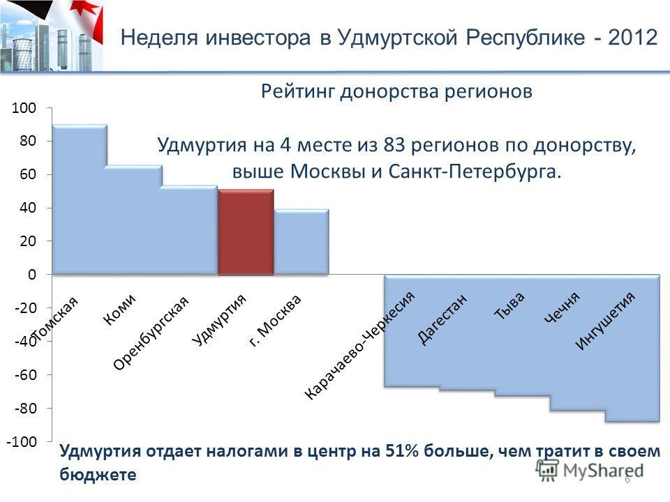 Рейтинг донорства регионов Удмуртия на 4 месте из 83 регионов по донорству, выше Москвы и Санкт-Петербурга. 6 Неделя инвестора в Удмуртской Республике - 2012 Удмуртия отдает налогами в центр на 51% больше, чем тратит в своем бюджете