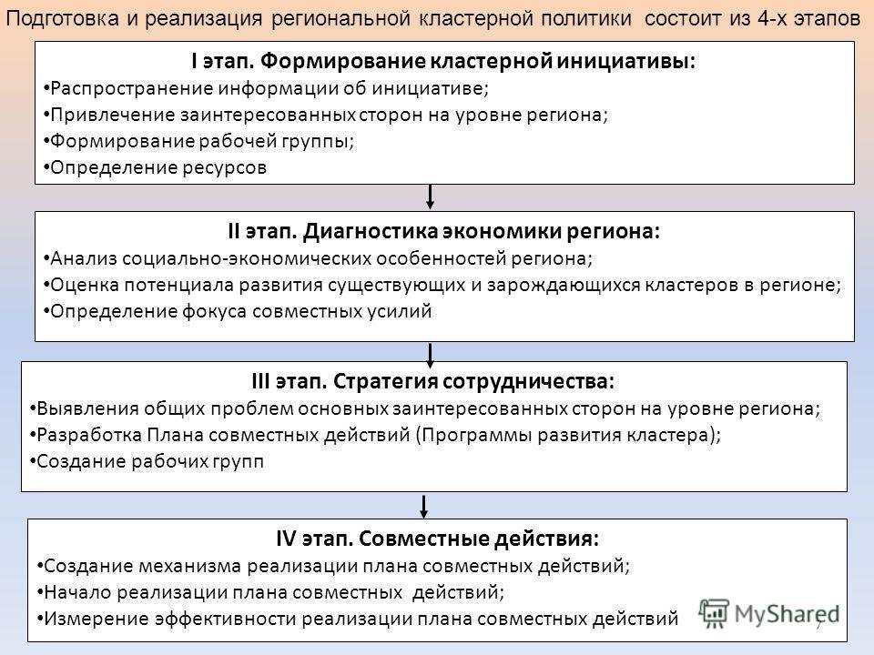 I этап. Формирование кластерной инициативы: Распространение информации об инициативе; Привлечение заинтересованных сторон на уровне региона; Формирование рабочей группы; Определение ресурсов II этап. Диагностика экономики региона: Анализ социально-эк
