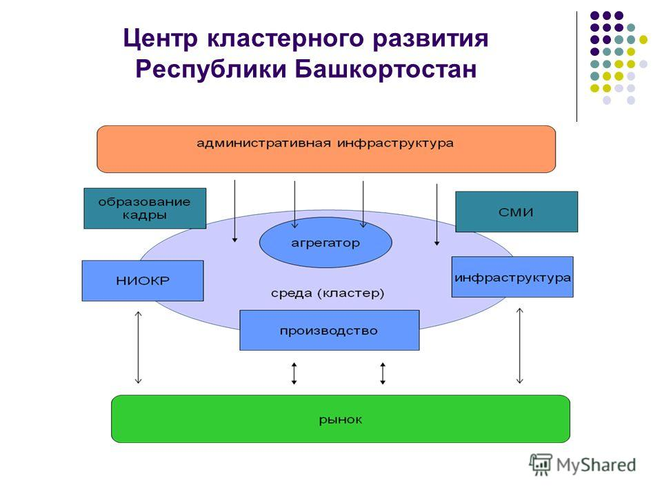 Центр кластерного развития Республики Башкортостан