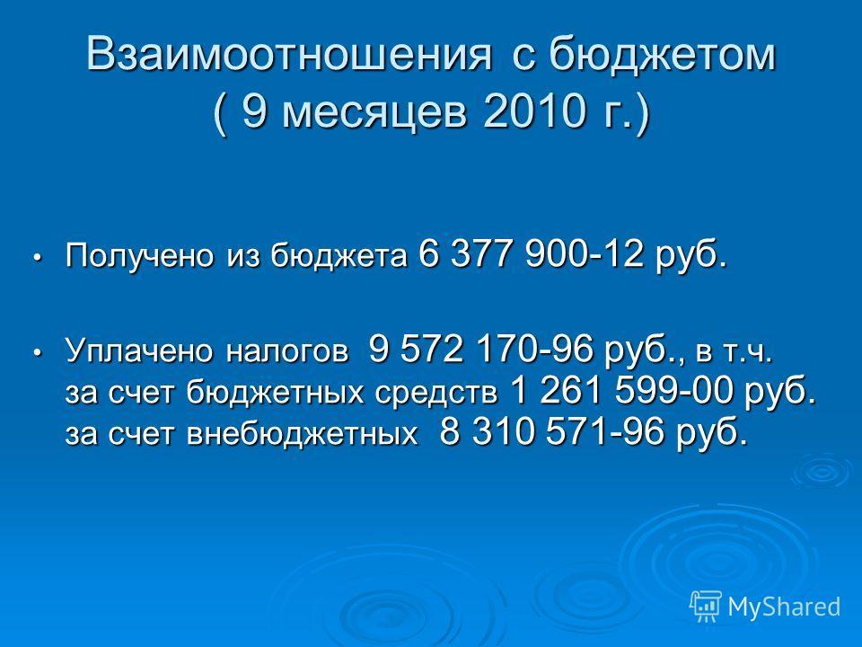 Взаимоотношения с бюджетом ( 9 месяцев 2010 г.) Получено из бюджета 6 377 900-12 руб. Получено из бюджета 6 377 900-12 руб. Уплачено налогов 9 572 170-96 руб., в т.ч. за счет бюджетных средств 1 261 599-00 руб. за счет внебюджетных 8 310 571-96 руб.