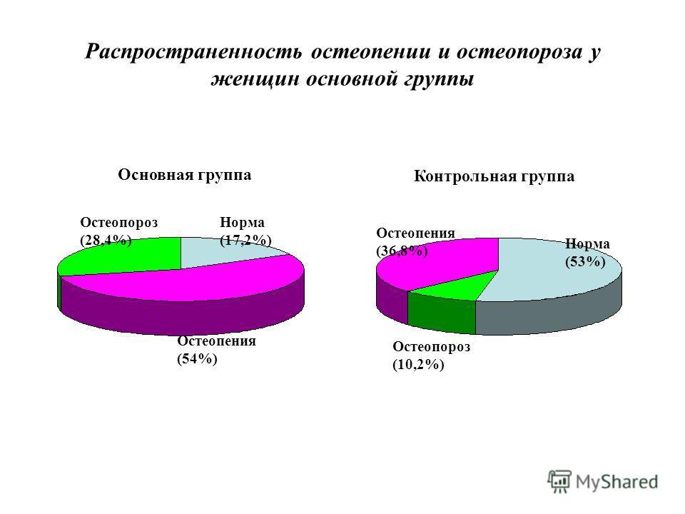 Распространенность остеопении и остеопороза у женщин основной группы Норма (17,2%) Остеопороз (28,4%) Остеопения (54%) Основная группа Остеопороз (10,2%) Остеопения (36,8%) Норма (53%) Контрольная группа