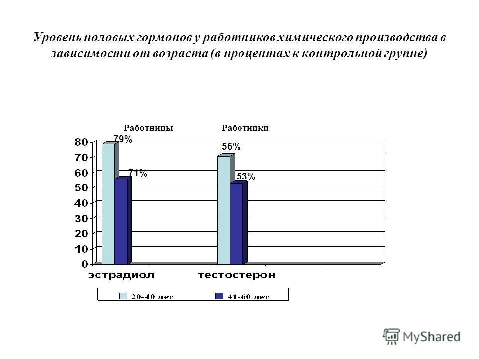 Уровень половых гормонов у работников химического производства в зависимости от возраста (в процентах к контрольной группе) РаботницыРаботники 79% 71% 56% 53%