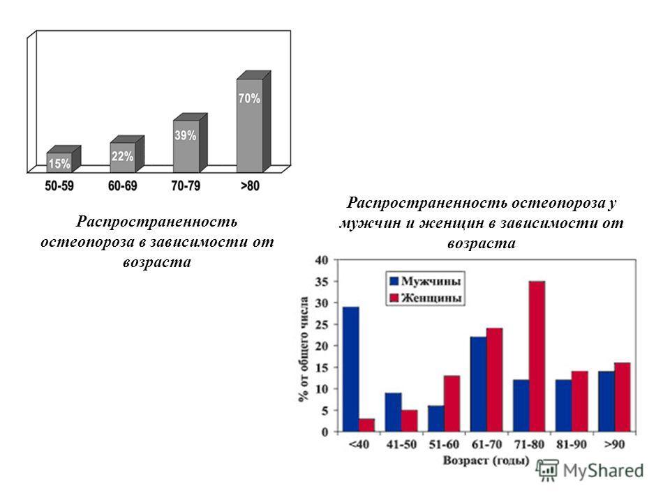 Распространенность остеопороза в зависимости от возраста Распространенность остеопороза у мужчин и женщин в зависимости от возраста