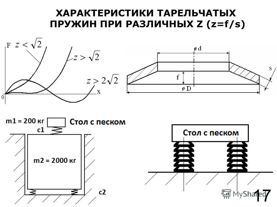 ХАРАКТЕРИСТИКИ ТАРЕЛЬЧАТЫХ ПРУЖИН ПРИ РАЗЛИЧНЫХ Z (z=f/s) 17