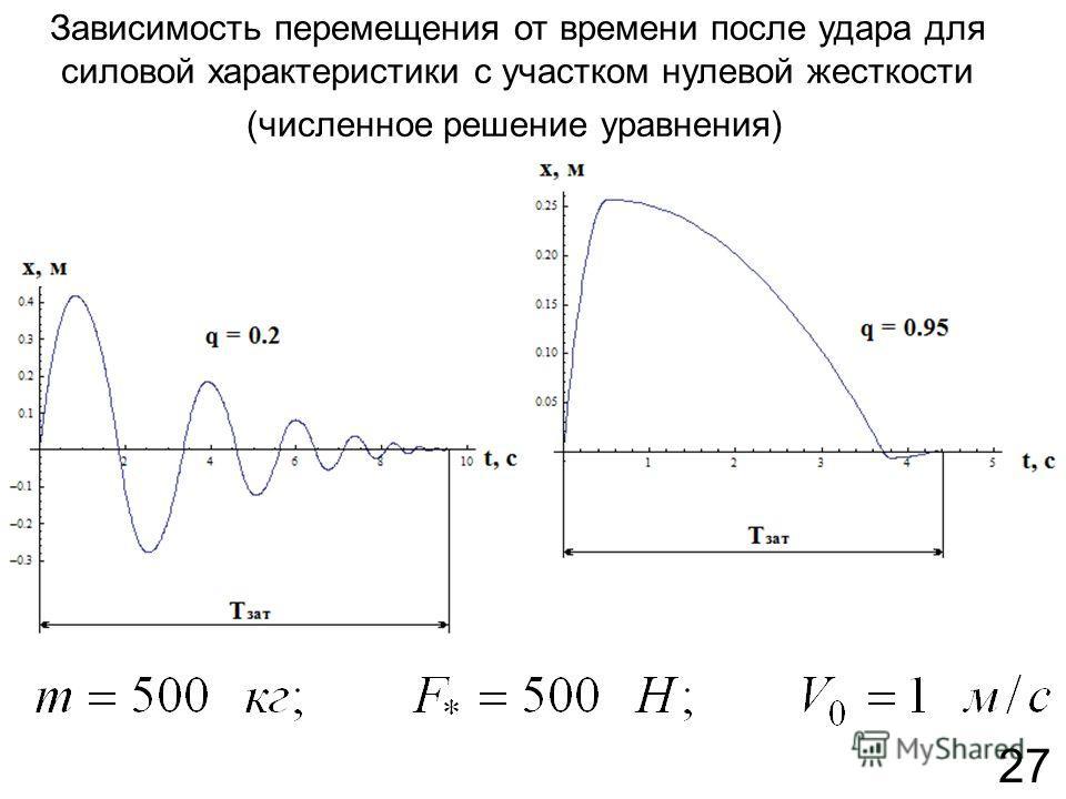 Зависимость перемещения от времени после удара для силовой характеристики с участком нулевой жесткости (численное решение уравнения) 27