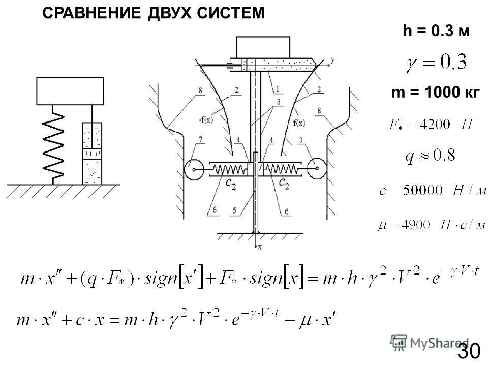 h = 0.3 м m = 1000 кг 30 СРАВНЕНИЕ ДВУХ СИСТЕМ