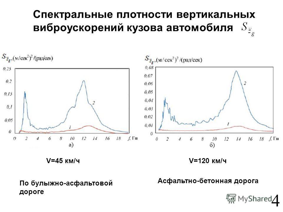 4 V=45 км/чV=120 км/ч По булыжно-асфальтовой дороге Спектральные плотности вертикальных виброускорений кузова автомобиля Асфальтно-бетонная дорога