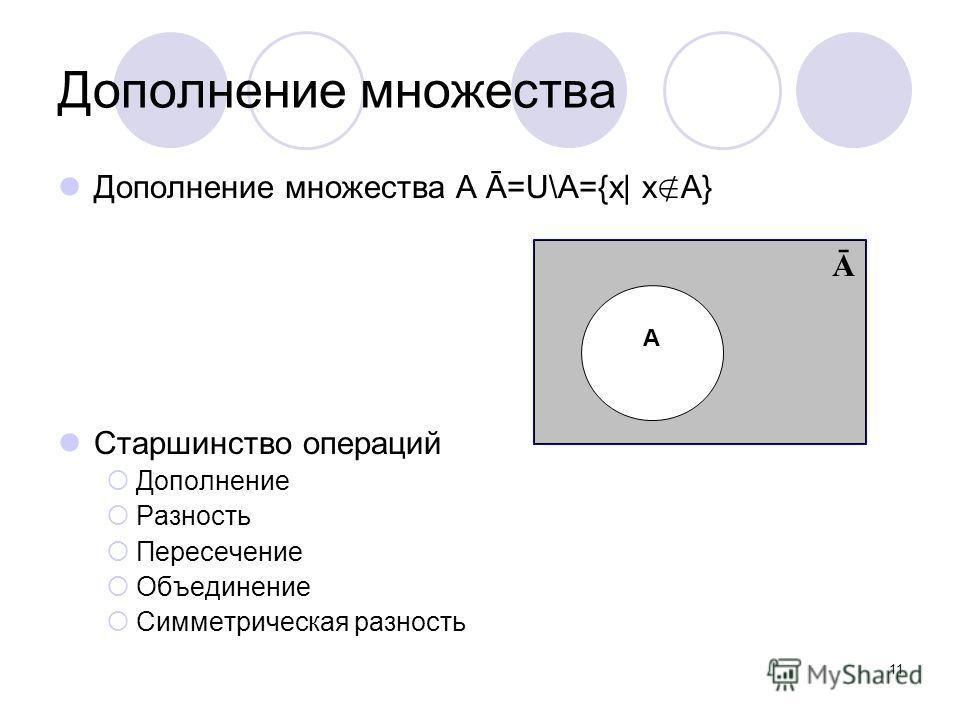 11 Дополнение множества Дополнение множества А Ā=U\A={x| x A} Старшинство операций Дополнение Разность Пересечение Объединение Симметрическая разность Ā A