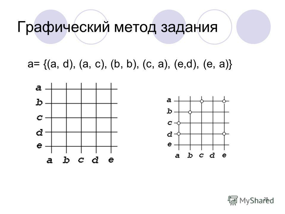 28 Графический метод задания a= {(a, d), (a, c), (b, b), (c, a), (e,d), (e, a)}