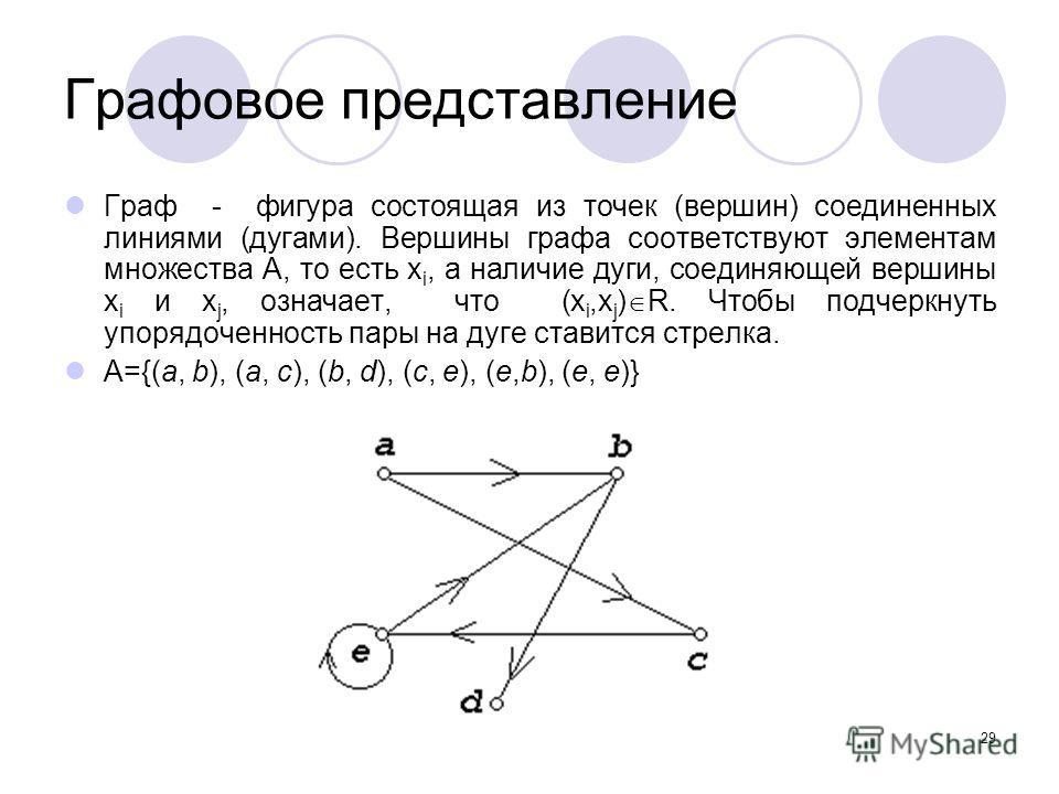 29 Графовое представление Граф - фигура состоящая из точек (вершин) соединенных линиями (дугами). Вершины графа соответствуют элементам множества А, то есть x i, а наличие дуги, соединяющей вершины x i и x j, означает, что (x i,x j ) R. Чтобы подчерк