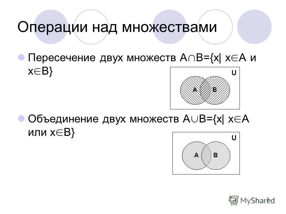 9 Операции над множествами Пересечение двух множеств А В={x| x A и x B} Объединение двух множеств А В={x| x A или x B} U AB U AB