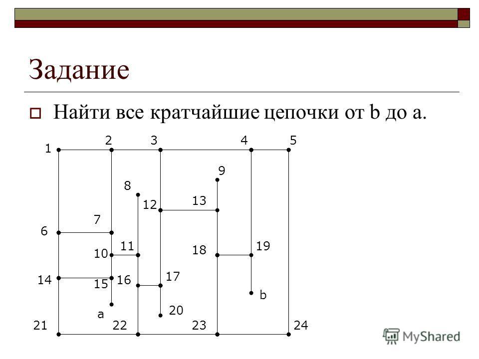 Задание Найти все кратчайшие цепочки от b до а. 1 2345 2423222121 14 6 7 10 15 а 11 8 16 17 20 12 13 9 18 19 b