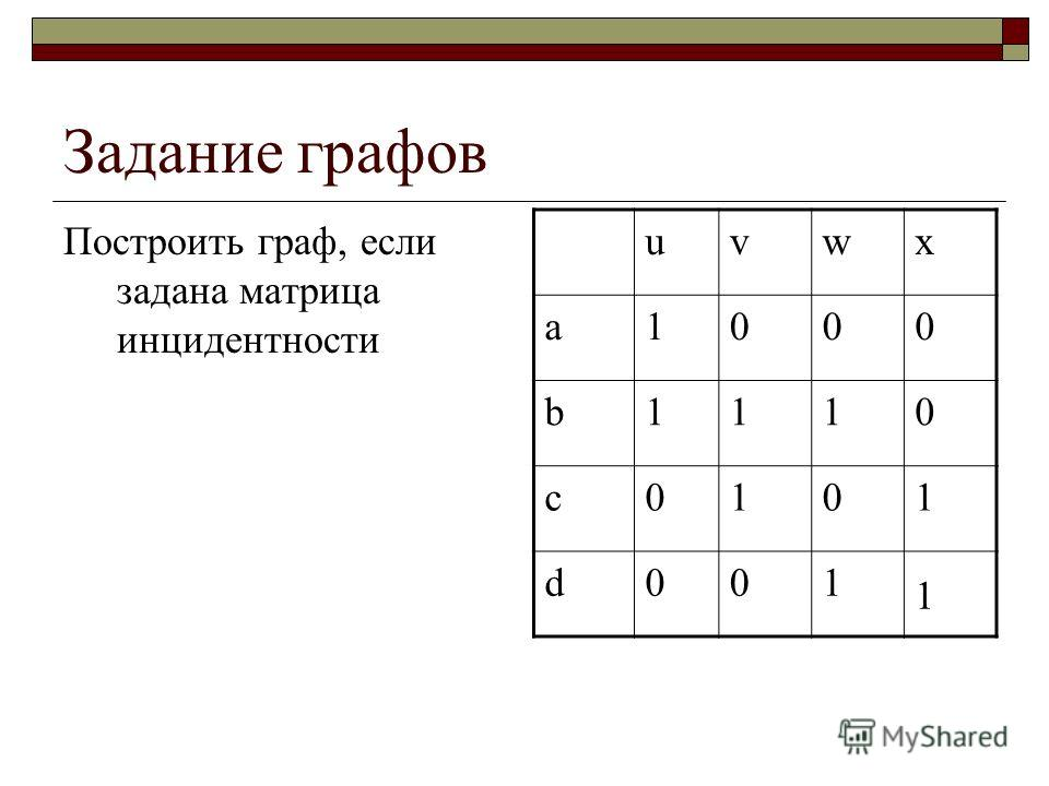 Задание графов Построить граф, если задана матрица инцидентности uvwx a1000 b1110 c0101 d001 1