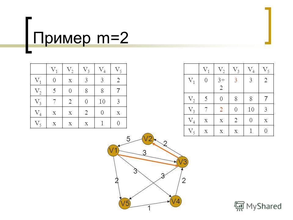 Пример m=2 V1V1 V2V2 V3V3 V4V4 V5V5 V1V1 0х332 V2V2 5088 7 V3V3 720103 V4V4 хх20х V5V5 ххх10 V1V1 V2V2 V3V3 V4V4 V5V5 V1V1 03+ 2 332 V2V2 5088 7 V3V3 720103 V4V4 хх20х V5V5 ххх10 V1 V2 V3 V4 V5 5 2 3 3 3 2 1 2