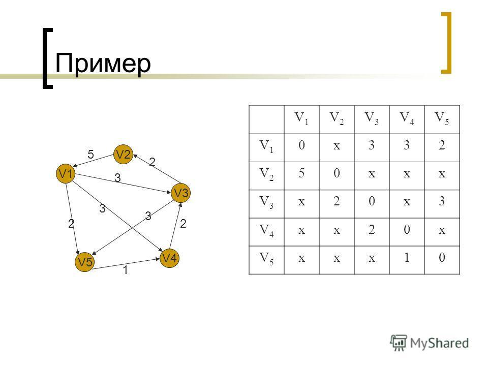 Пример V1V1 V2V2 V3V3 V4V4 V5V5 V1V1 0х332 V2V2 50ххх V3V3 х20х3 V4V4 хх20х V5V5 ххх10 V1 V2 V3 V4 V5 5 2 3 3 3 2 1 2