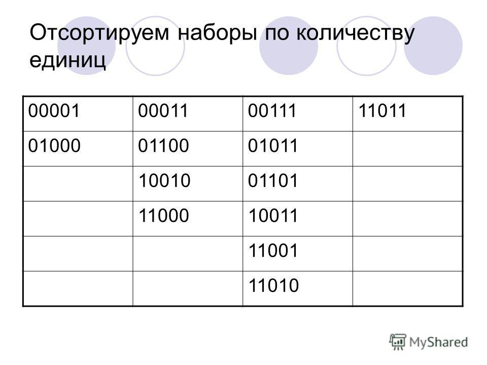 Отсортируем наборы по количеству единиц 00001000110011111011 010000110001011 1001001101 1100010011 11001 11010