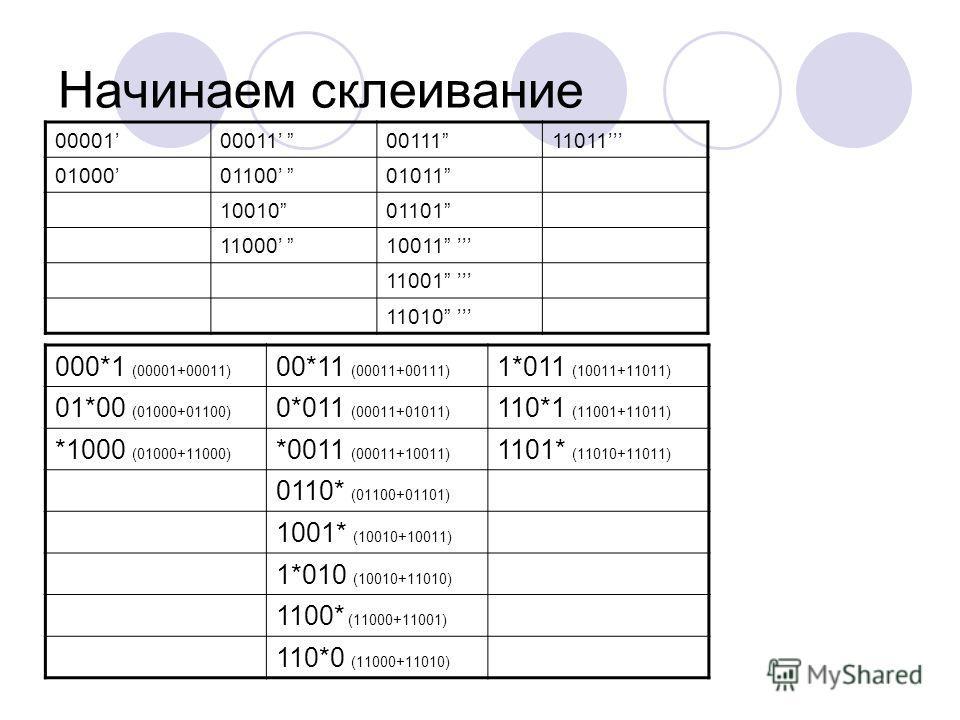 Начинаем склеивание 0000100011 0011111011 0100001100 01011 1001001101 11000 10011 11001 11010 000*1 (00001+00011) 00*11 (00011+00111) 1*011 (10011+11011) 01*00 (01000+01100) 0*011 (00011+01011) 110*1 (11001+11011) *1000 (01000+11000) *0011 (00011+100
