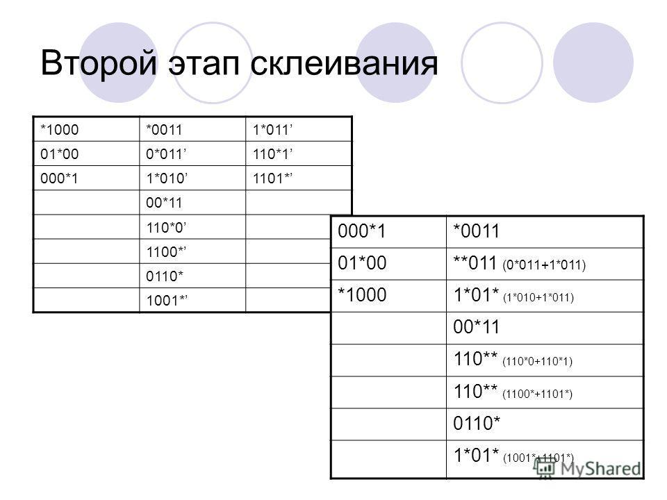 Второй этап склеивания *1000*00111*011 01*000*011110*1 000*11*0101101* 00*11 110*0 1100* 0110* 1001* 000*1*0011 01*00**011 (0*011+1*011) *10001*01* (1*010+1*011) 00*11 110** (110*0+110*1) 110** (1100*+1101*) 0110* 1*01* (1001*+1101*)