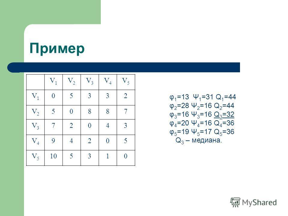 Пример V1V1 V2V2 V3V3 V4V4 V5V5 V1V1 05332 V2V2 50887 V3V3 72043 V4V4 94205 V5V5 105310 φ 1 =13 Ψ 1 =31 Q 1 =44 φ 2 =28 Ψ 2 =16 Q 2 =44 φ 3 =16 Ψ 3 =16 Q 3 =32 φ 4 =20 Ψ 4 =16 Q 4 =36 φ 5 =19 Ψ 5 =17 Q 5 =36 Q 3 – медиана.