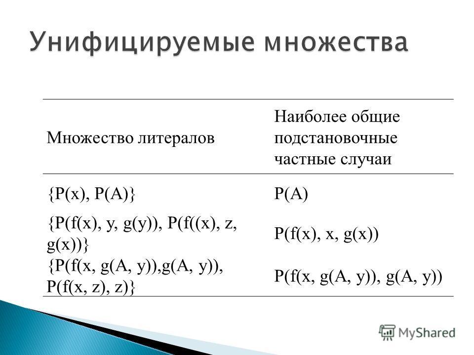 Множество литералов Наиболее общие подстановочные частные случаи {P(x), P(A)}P(A) {P(f(x), y, g(y)), P(f((x), z, g(x))} P(f(x), x, g(x)) {P(f(x, g(A, y)),g(A, y)), P(f(x, z), z)} P(f(x, g(A, y)), g(A, y))
