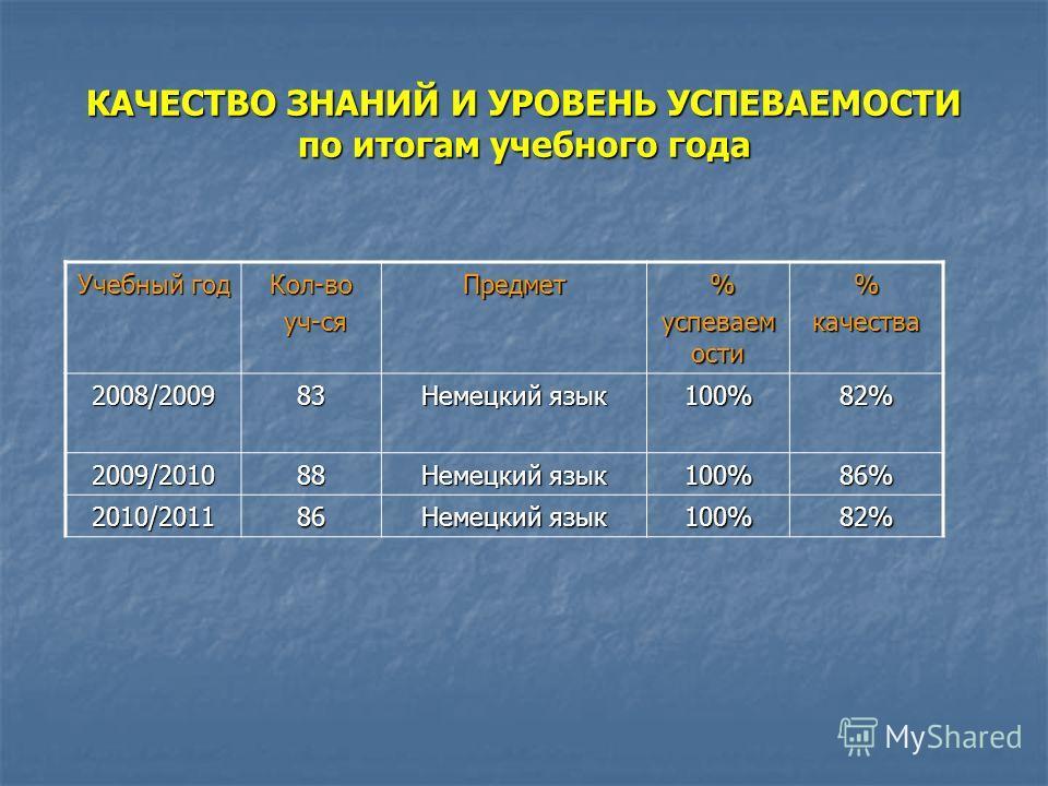 КАЧЕСТВО ЗНАНИЙ И УРОВЕНЬ УСПЕВАЕМОСТИ по итогам учебного года Учебный год Кол-во уч-ся уч-сяПредмет % успеваем ости %качества 2008/200983 Немецкий язык 100%82% 2009/201088 100%86% 2010/201186 100%82%