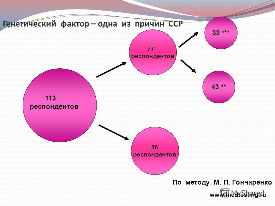 36 респондентов 77 респондентов 113 респондентов 43 ** 33 *** Генетический фактор – одна из причин ССР www.medtesting.ru По методу М. П. Гончаренко
