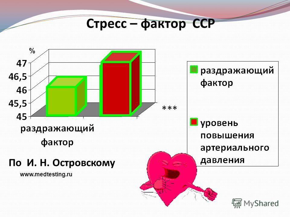 По И. Н. Островскому Стресс – фактор ССР % www.medtesting.ru
