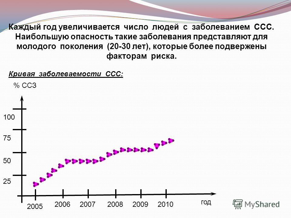 Каждый год увеличивается число людей с заболеванием ССС. Наибольшую опасность такие заболевания представляют для молодого поколения (20-30 лет), которые более подвержены факторам риска. год % ССЗ 20102009200820072006 2005 100 50 25 75 Кривая заболева