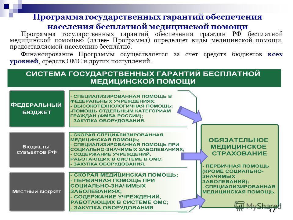 17 Программа государственных гарантий обеспечения населения бесплатной медицинской помощи Программа государственных гарантий обеспечения граждан РФ бесплатной медицинской помощью (далее- Программа) определяет виды медицинской помощи, предоставляемой