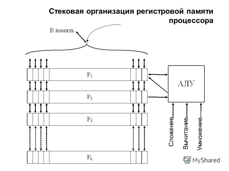 Стековая организация регистровой памяти процессора