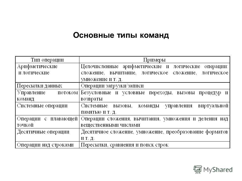 Основные типы команд