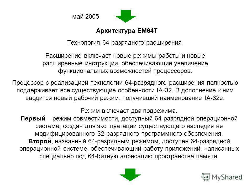 Архитектура EM64T май 2005 Технология 64-разрядного расширения Расширение включает новые режимы работы и новые расширенные инструкции, обеспечивающие увеличение функциональных возможностей процессоров. Процессор с реализацией технологии 64-разрядного