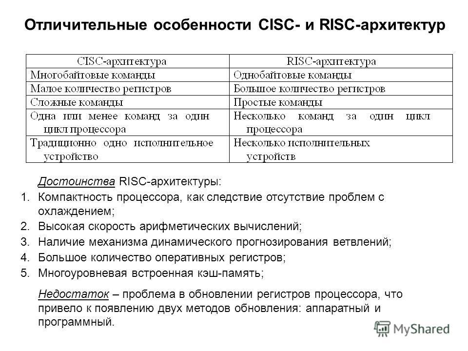 Отличительные особенности CISC- и RISC-архитектур Достоинства RISC-архитектуры: 1.Компактность процессора, как следствие отсутствие проблем с охлаждением; 2.Высокая скорость арифметических вычислений; 3.Наличие механизма динамического прогнозирования